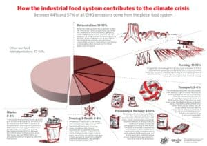 grain-5102-food-sovereignty-five-steps-to-cool-the-planet-and-feed-its-people